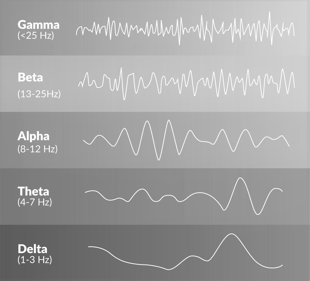 Waves Gamma to Delta